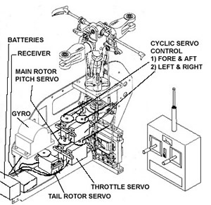 Intro helicopteros radioc on helicopter parts diagram