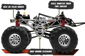 Coches Todoterreno de Radiocontrol. Monster Trucks.